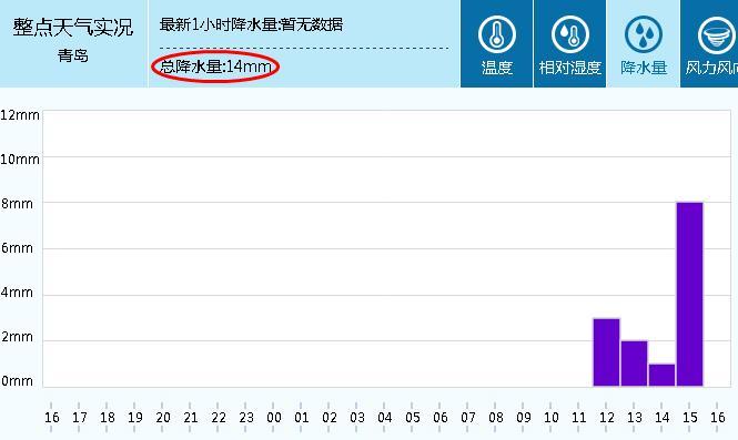 (原创)小雨不小 今天又降雨14mm - 阿汪 - 阿汪的博客